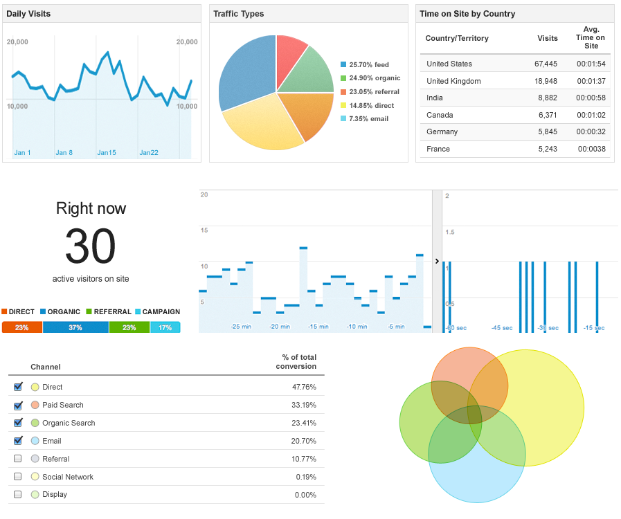 Aid Security Incident Statistics: 18-Month trends based on open source ...
